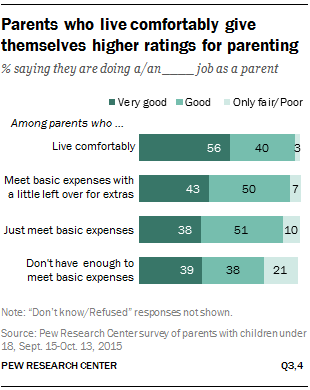 Parents who live comfortably give themselves higher ratings for parenting
