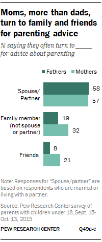 Moms, more than dads, turn to family and friends for parenting advice