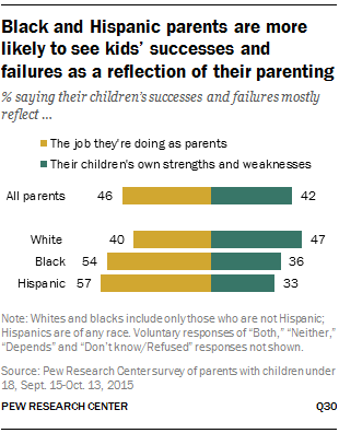 Black and Hispanic parents are more likely to see kids' successes and failures as a reflection of their parenting