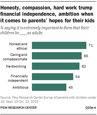 Honesty, compassion, hard work trump financial independence, ambition when it comes to parents' hopes for their kids