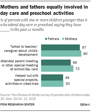 Mothers and fathers equally involved in day care and preschool activities