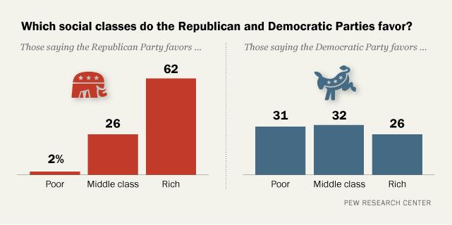 economic classes in america