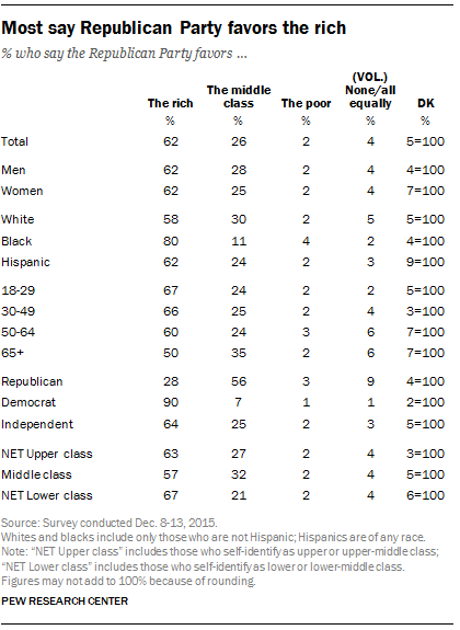 Most say Republican Party favors the rich