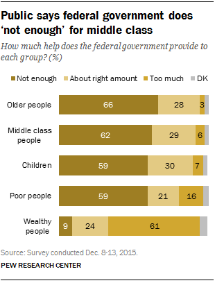 Public says federal government does 'not enough' for middle class