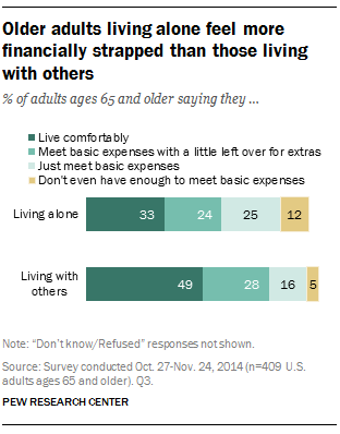 Older adults living alone feel more financially strapped than those living with others