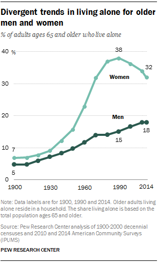 Divergent trends in living alone for older men and women