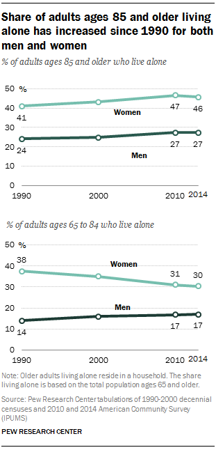 Share of adults ages 85 and older living alone has increased since 1990 for both men and women