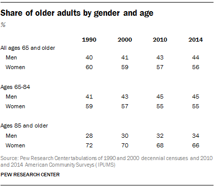 Share of older adults by gender and age