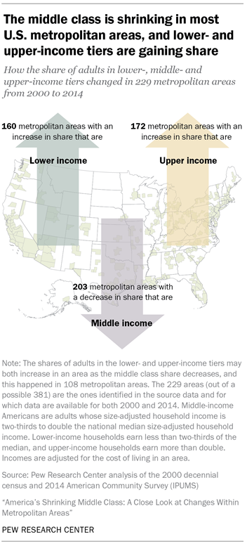 The middle class is shrinking in most U.S. metropolitan areas, and lower-and upper-income tiers are gaining share