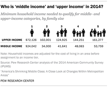 Who is 'middle income' and 'upper income' in 2014?