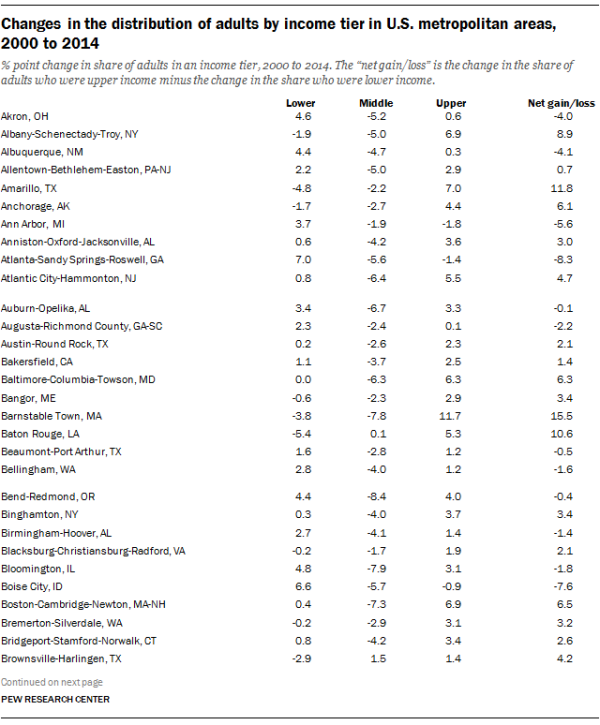 Changes in the distribution of adults by income tier in U.S. metropolitan areas, 2000 to 2014