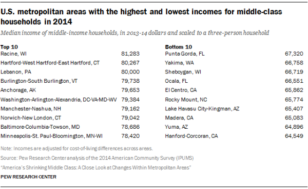 U.S. metropolitan areas with the highest and lowest incomes for middle-class households in 2014