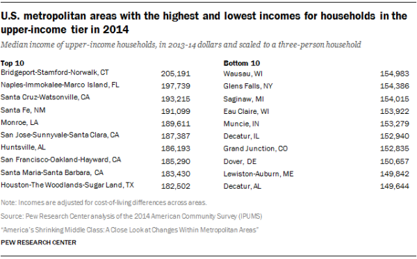 U.S. metropolitan areas with the highest and lowest incomes for households in the upper-income tier in 2014