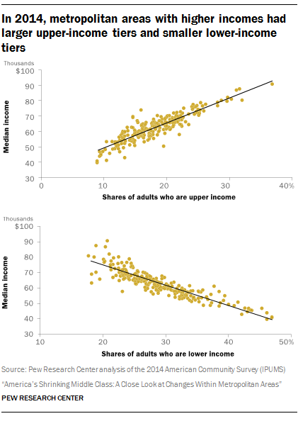 In 2014, metropolitan areas with higher incomes had larger upper-income tiers and smaller lower-income tiers