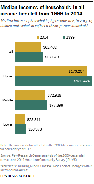 Median incomes of households in all income tiers fell from 1999 to 2014