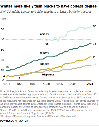 Whites more likely than blacks to have college degree