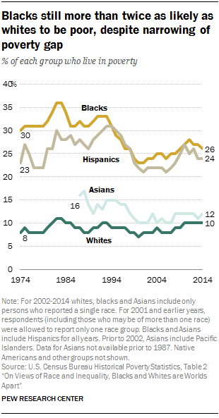 Blacks still more than twice as likely as whites to be poor, despite narrowing of poverty gap