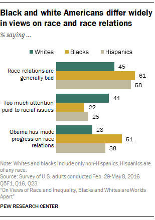 Black and white Americans differ widely in views on race and race relations