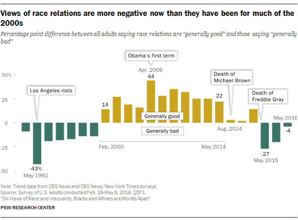 Views of race relations are more negative now than they have been for much of the 2000s