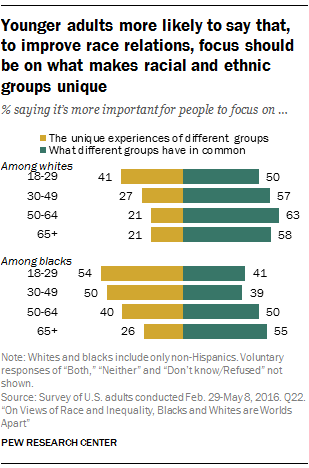 Younger adults more likely to say that, to improve race relations, focus should be on what makes racial and ethnic groups unique