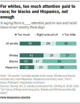 For whites, too much attention paid to race; for blacks and Hispanics, not enough