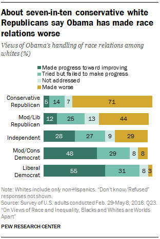 About seven-in-ten conservative white Republicans say Obama has made race relations worse