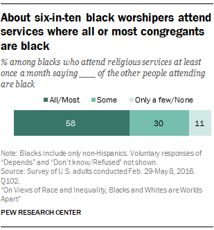 About six-in-ten black worshipers attend services where all or most congregants are black
