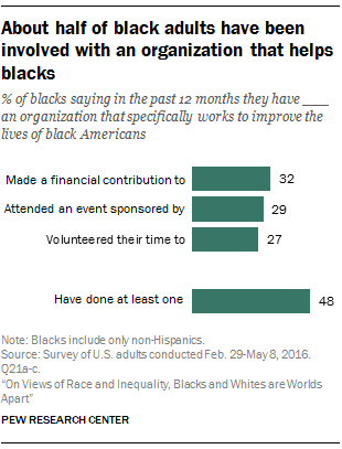 About half of black adults have been involved with an organization that helps blacks