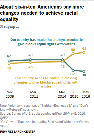 About six-in-ten Americans say more changes needed to achieve racial equality