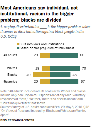 Most Americans say individual, not institutional, racism is the bigger problem; blacks are divided