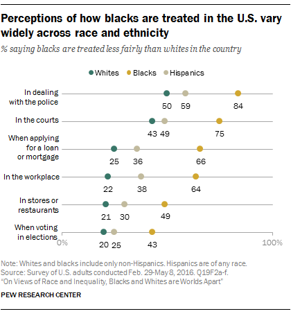 Perceptions of how blacks are treated in the U.S. vary widely across race and ethnicity