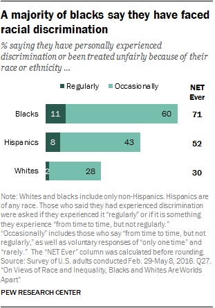 A majority of blacks say they have faced racial discrimination