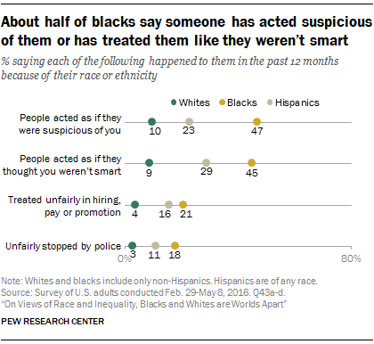 About half of blacks say someone has acted suspicious of them or has treated them like they weren't smart