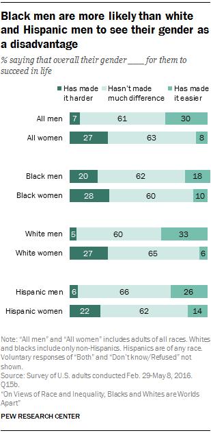 Do hispanic men like white women