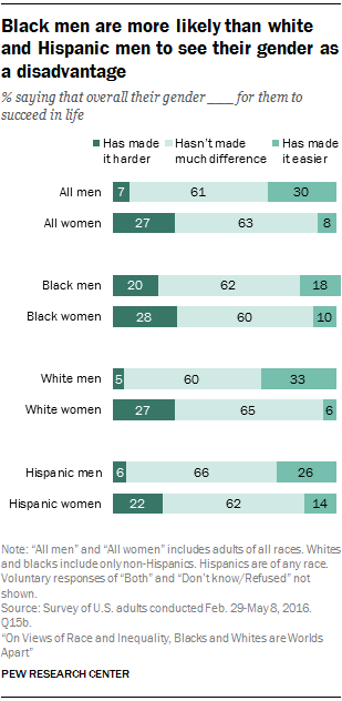 Black men are more likely than white and Hispanic men to see their gender as a disadvantage