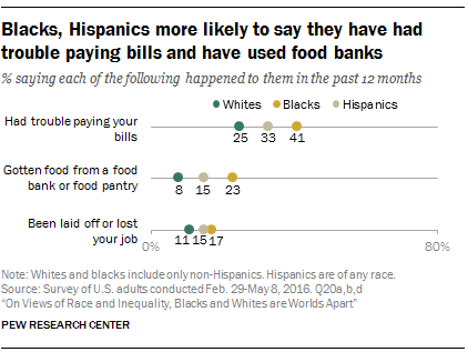 Blacks, Hispanics more likely to say they have had trouble paying bills and have used food banks