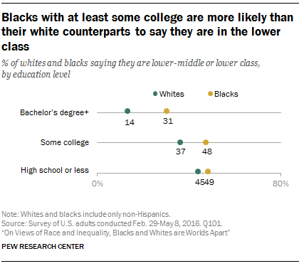 Blacks with at least some college are more likely than their white counterparts to say they are in the lower class