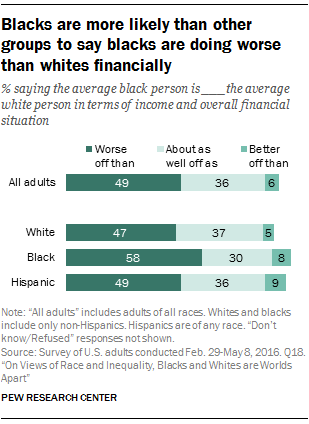 Blacks are more likely than other groups to say blacks are doing worse than whites financially