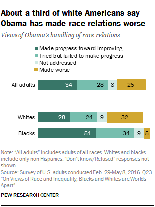 About a third of white Americans say Obama has made race relations worse