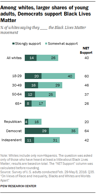 Among whites, larger shares of young adults, Democrats support Black Lives Matter