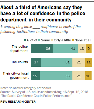 About a third of Americans say they have a lot of confidence in the police department in their community