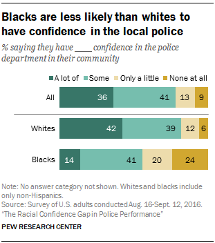 Blacks are less likely than whites to have confidence in the local police