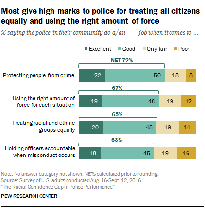 Most give high marks to police for treating all citizens equally and using the right amount of force