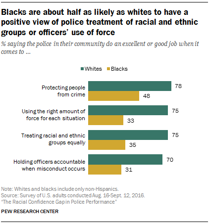 Blacks are about half as likely as whites to have a positive view of police treatment of racial and ethnic groups or officers' use of force