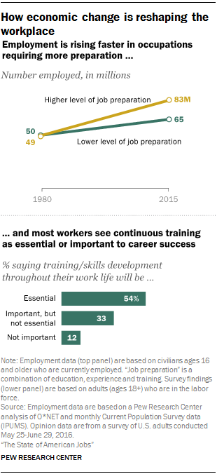 How economic change is reshaping the workplace