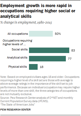 Employment growth is more rapid in occupations requiring higher social or analytical skills