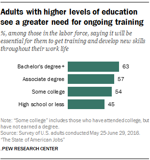 Adults with higher levels of education see a greater need for ongoing training