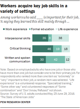 Workers acquire key job skills in a variety of settings