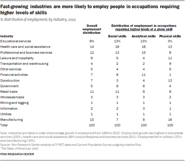 Fast-growing industries are more likely to employ people in occupations requiring higher levels of skills