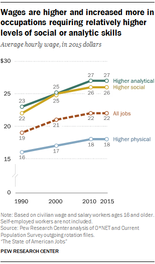 Wages are higher and increased more in occupations requiring relatively higher levels of social or analytic skills